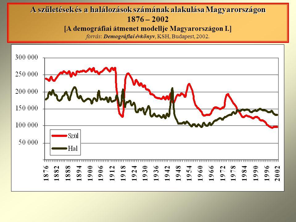 A születések és a halálozások számának alakulása Magyarországon 1876 – 2002 [A demográfiai átmenet modellje Magyarországon I.] forrás: Demográfiai évkönyv, KSH, Budapest, 2002.